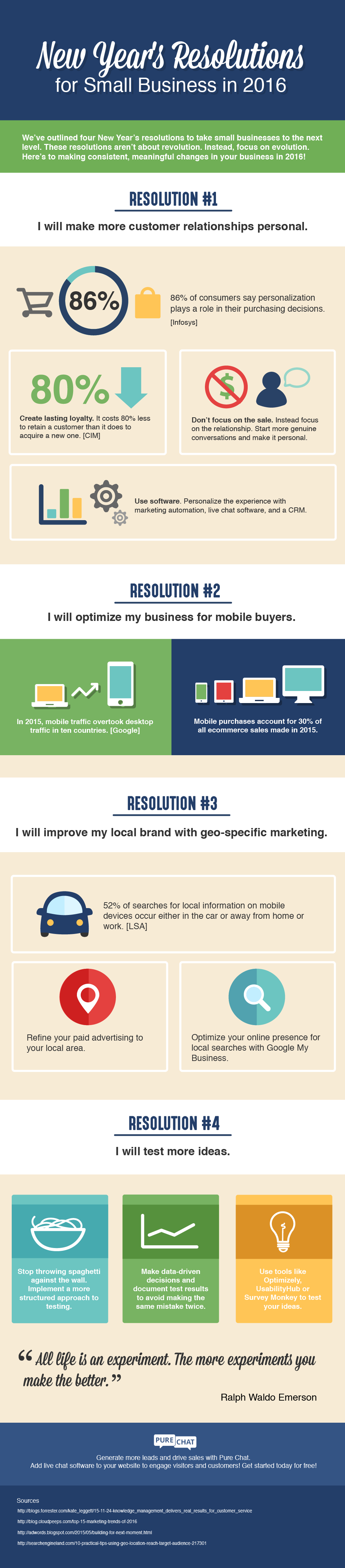 New Year's Resolutions for Small Business in 2016 Infographic